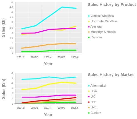 Lewmar Sales Forecase