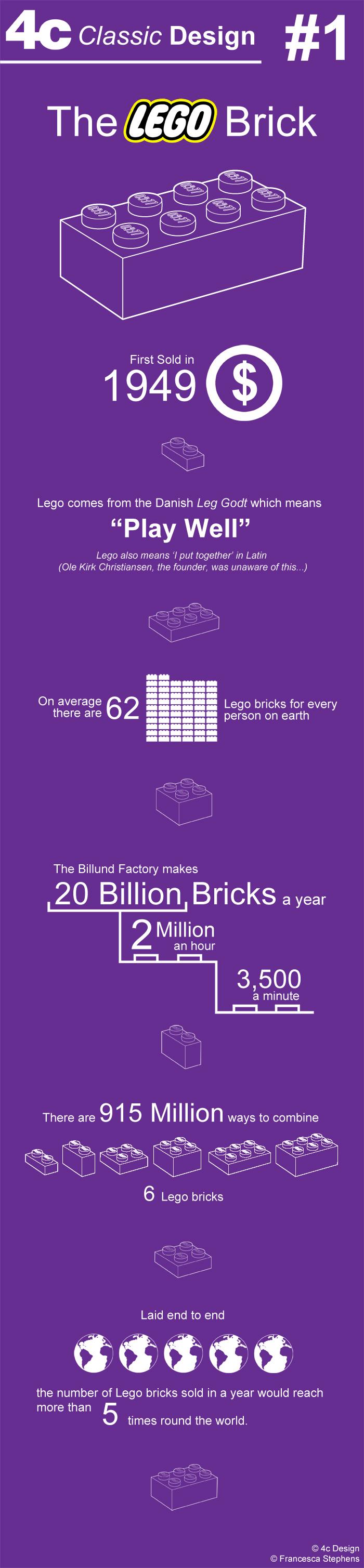 Classic Design: The Lego Brick